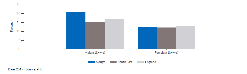 Percentage of physically active and inactive adults for Slough for 2017