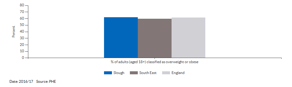 Percentage of adults (aged 18+) classified as overweight or obese for Slough for 2016/17