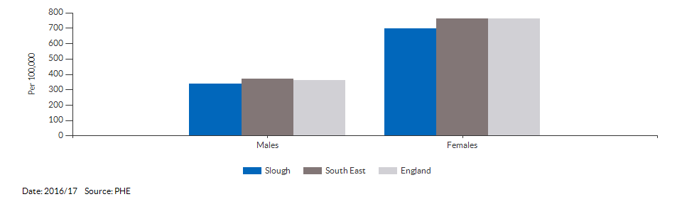Hip fractures in people aged 65 and over for Slough for 2016/17