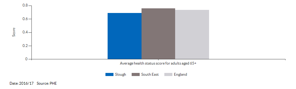 Average health status score for adults aged 65 and over for Slough for 2016/17