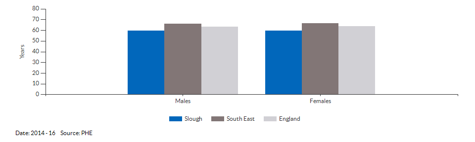 Healthy life expectancy at birth for Slough for 2014 - 16