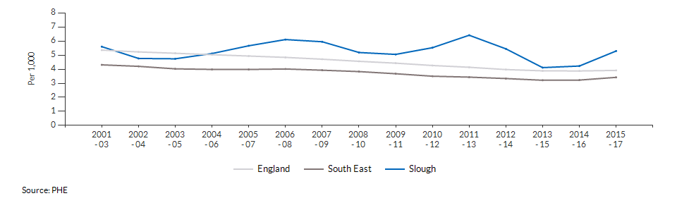 Infant mortality for Slough over time