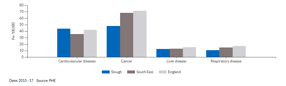 Under 75 mortality rate from causes considered preventable for Slough for 2015 - 17