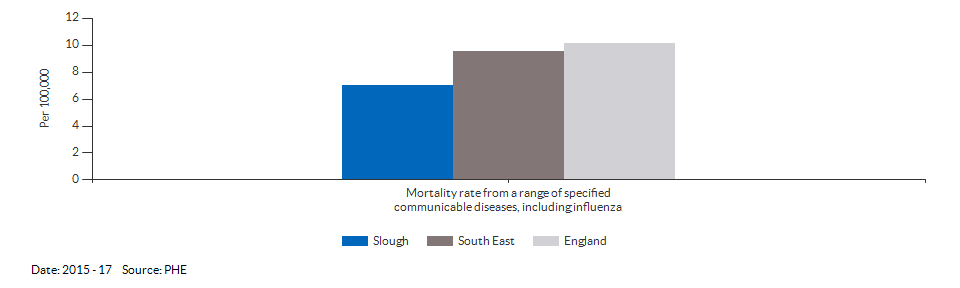 Mortality rate from a range of specified communicable diseases, including influenza for Slough for 2015 - 17