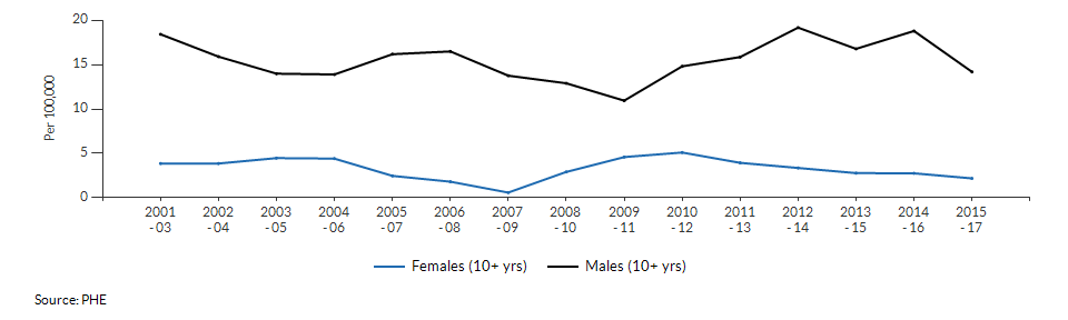 Suicide rate males and females for Slough over time