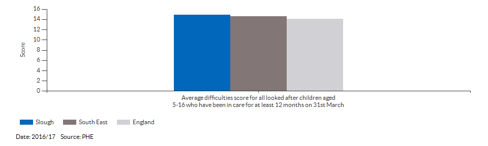 Average difficulties score for all looked after children aged 5-16 who have been in care for at least 12 months on 31st March for Slough for 2016/17