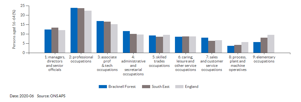 Occupations for the working age population in Bracknell Forest for 2011