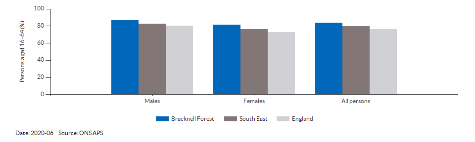 Employment rate in Bracknell Forest for 2020-06