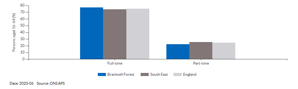 Full-time and part-time employment in Bracknell Forest for 2020-06
