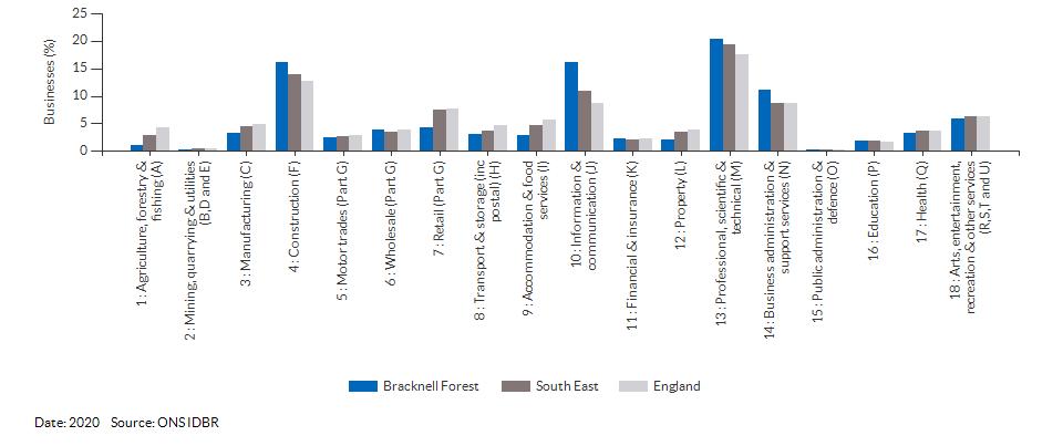 Enterprises by industry for Bracknell Forest for (2020)