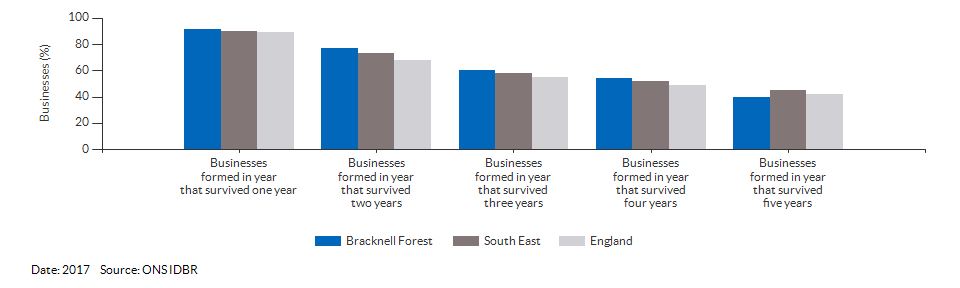 Enterprises by employment size for Bracknell Forest for (2017)