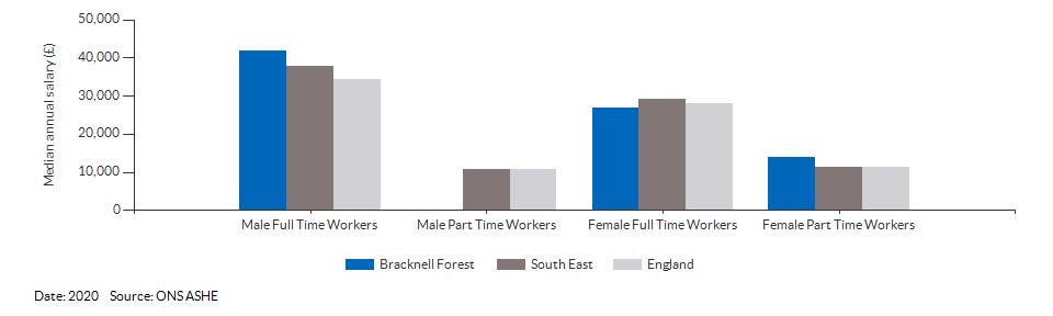 Median annual resident salaries for Bracknell Forest for (2020)