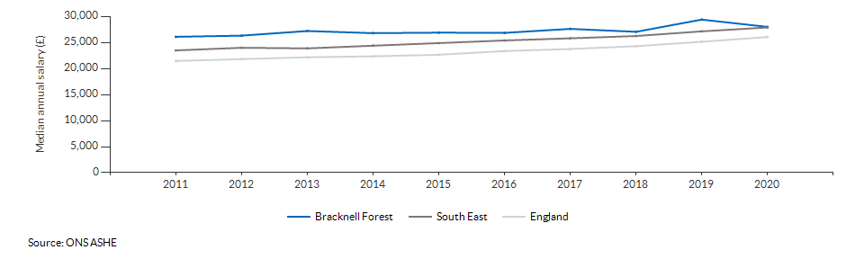 Median annual salary for all residents for Bracknell Forest over time