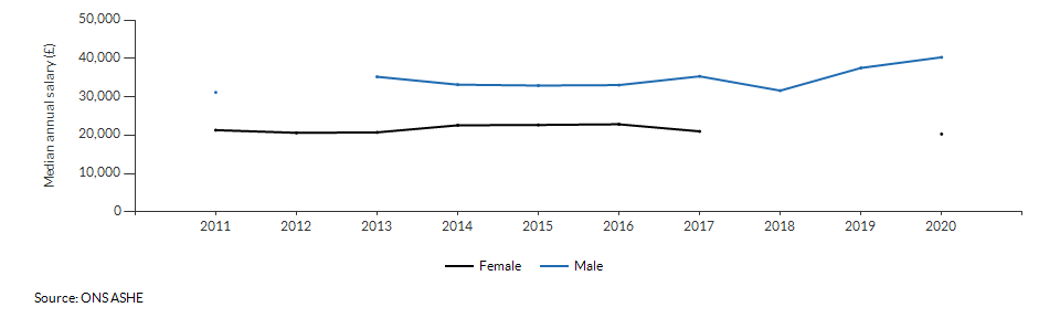 Median annual salary for resident males and females for Bracknell Forest over time
