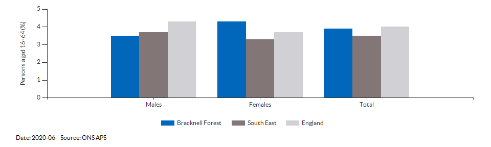 Unemployment rate in Bracknell Forest for 2020-06
