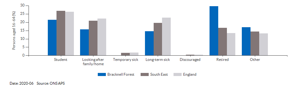 Reasons for economic inactivity in Bracknell Forest for 2020-06