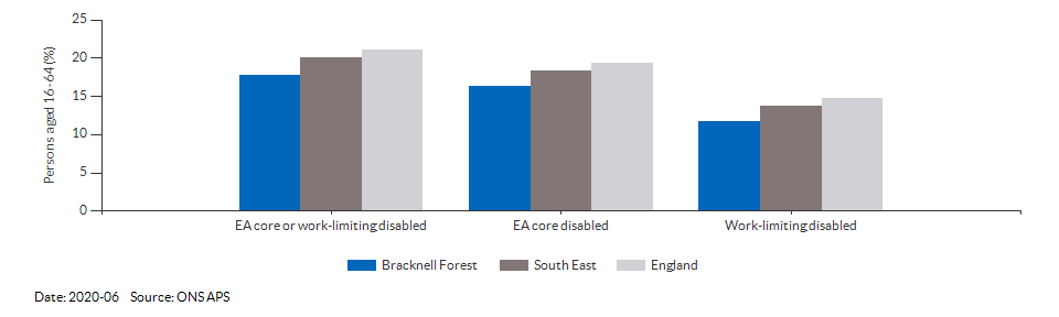 Disability (Equality Act) core level in Bracknell Forest for 2020-06