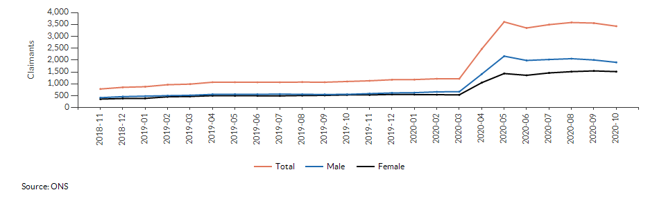 Claimant count for aged 16+ for Bracknell Forest over time
