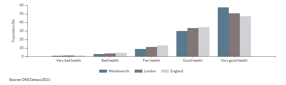 Self-reported health in Wandsworth for 2011