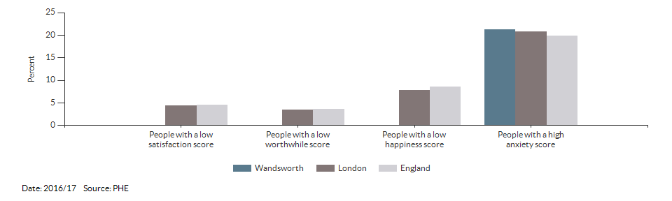 Self-reported wellbeing for Wandsworth for 2016/17