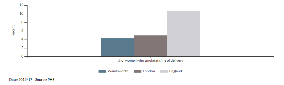 % of women who smoke at time of delivery for Wandsworth for 2016/17