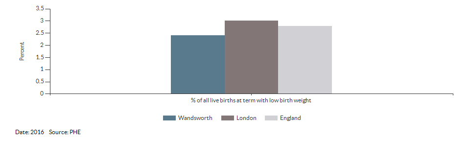 % of all live births at term with low birth weight for Wandsworth for 2016