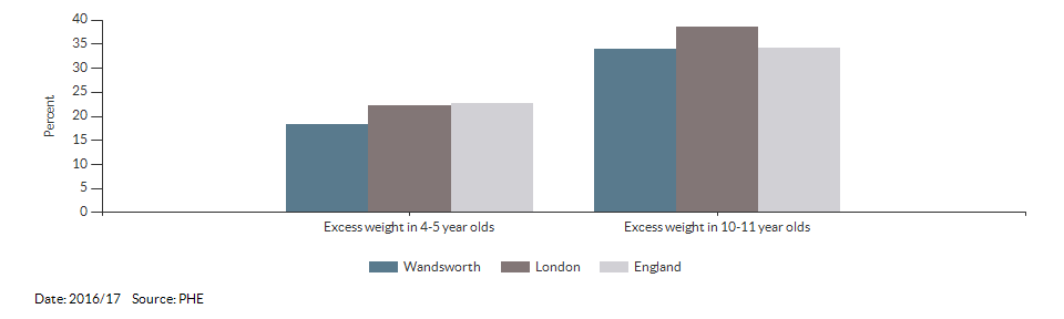 Child excess weight for Wandsworth for 2016/17
