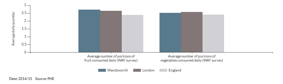 Average daily portions of fruit and vegetable consumed at age 15 for Wandsworth for 2014/15