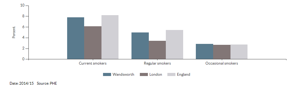 Smoking prevalence at age 15 for Wandsworth for 2014/15