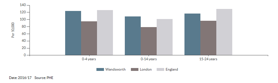 Hospital admissions caused by unintentional and deliberate injuries in children for Wandsworth for 2016/17