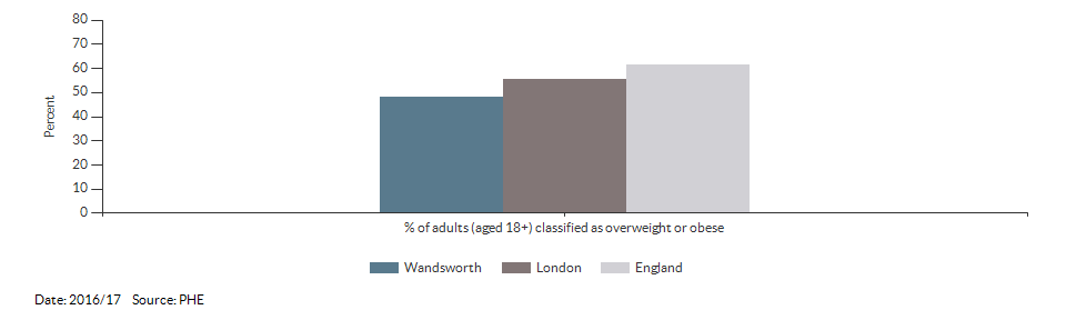 Percentage of adults (aged 18+) classified as overweight or obese for Wandsworth for 2016/17