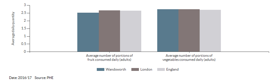 Average number of portions of fruit and vegetables consumed daily (adults) for Wandsworth for 2016/17