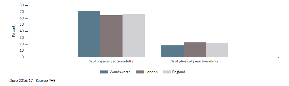 Percentage of physically active and inactive adults for Wandsworth for 2016/17