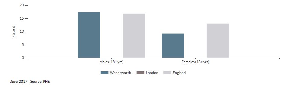 Percentage of physically active and inactive adults for Wandsworth for 2017