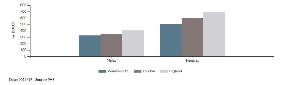 Hip fractures in people aged 65 and over for Wandsworth for 2016/17
