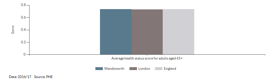 Average health status score for adults aged 65 and over for Wandsworth for 2016/17