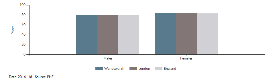 Life expectancy at birth for Wandsworth for 2014 - 16
