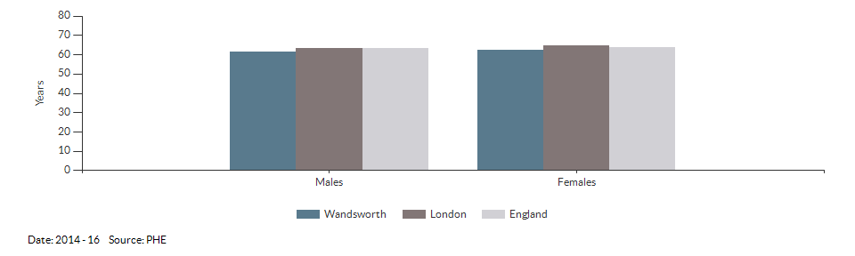 Healthy life expectancy at birth for Wandsworth for 2014 - 16