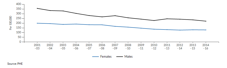 Mortality rate from causes considered preventable for Wandsworth over time