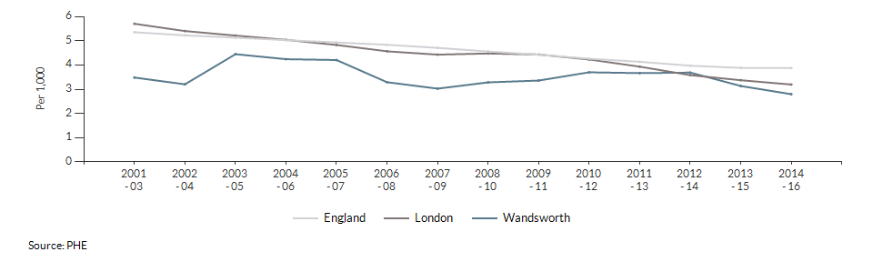 Infant mortality for Wandsworth over time