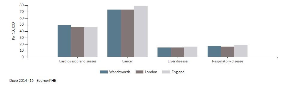 Under 75 mortality rate from causes considered preventable for Wandsworth for 2014 - 16