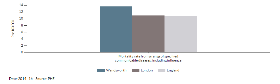 Mortality rate from a range of specified communicable diseases, including influenza for Wandsworth for 2014 - 16