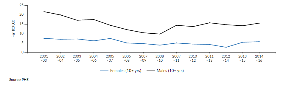 Suicide rate males and females for Wandsworth over time