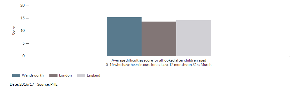 Average difficulties score for all looked after children aged 5-16 who have been in care for at least 12 months on 31st March for Wandsworth for 2016/17