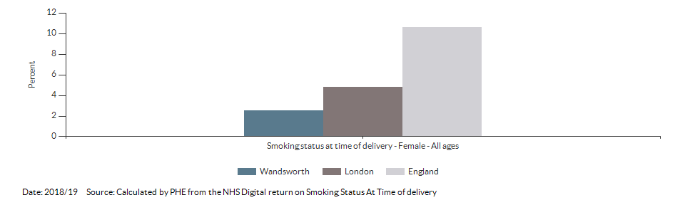 % of women who smoke at time of delivery for Wandsworth for 2018/19