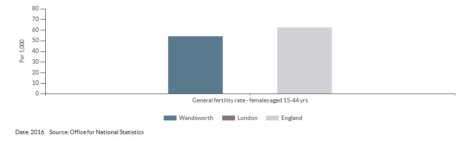General fertility rate for Wandsworth for 2016