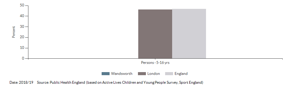 Percentage of physically active children and young people for Wandsworth for 2018/19