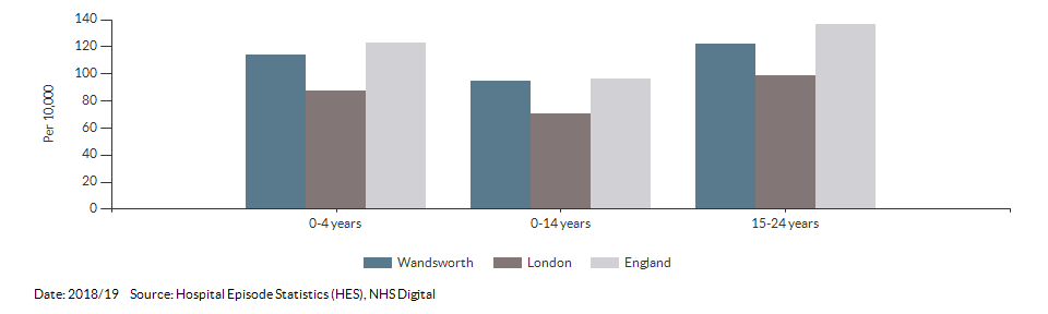 Hospital admissions caused by unintentional and deliberate injuries in children for Wandsworth for 2018/19