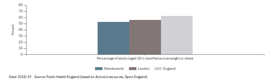 Percentage of adults (aged 18+) classified as overweight or obese for Wandsworth for 2018/19
