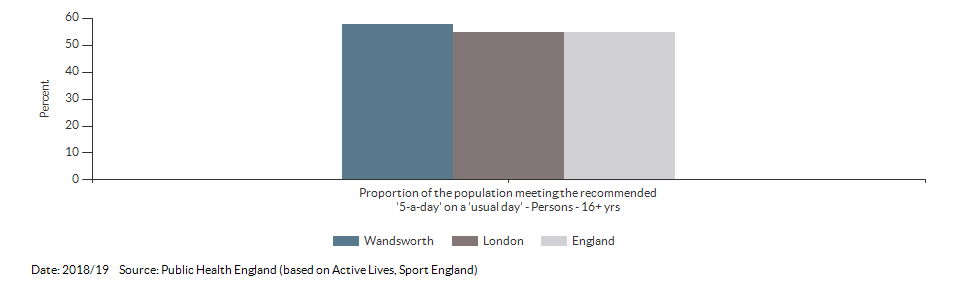 Proportion of the population meeting the recommended '5-a-day' on a 'usual day' (adults) for Wandsworth for 2018/19